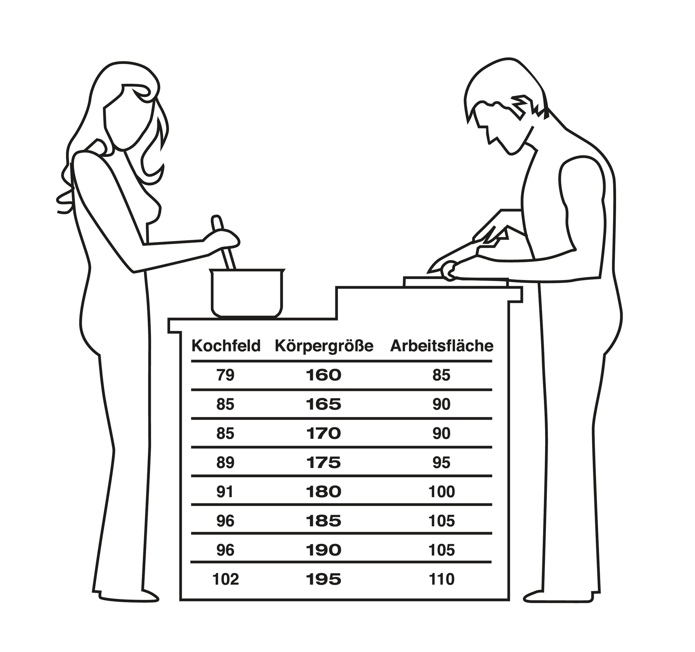 Arbeitshöhe Küche | Ergonomische Planung Der Arbeitshohen Und Arbeitsbereiche In Der Kuche